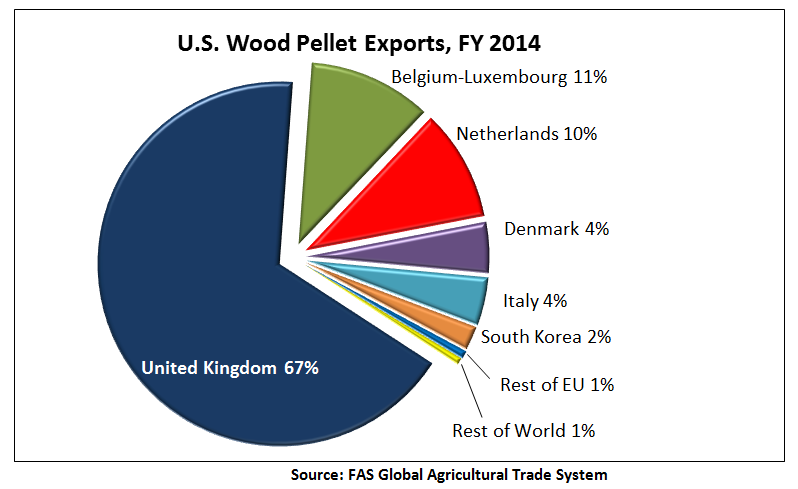 According to this pie chart, 67%  of U.S. wood pellet exports went to the United Kingdom in FY 2014. Belgium-Luxembourg received 11%, the Netherlands 10%, Denmark 4%, Italy 4%, South Korea 2%, the rest of the EU 1%, and the rest of the world 1%.