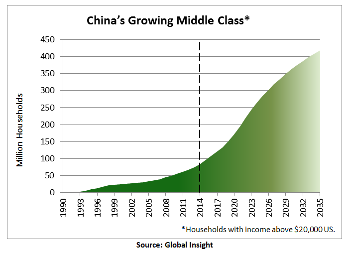 China's middle class has been steadily growing, and will continue to rise, making their per-capita wood consumption grow.
