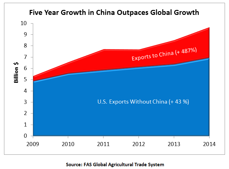 China accounted for nearly three-quarters of all U.S. forest product exports in FY 2014, capping off 5 years of growth in the market and outpacing the rest of the world's growth.