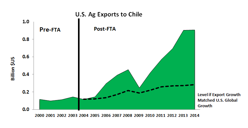 Free Trade Agreements Boost Us Farm Exports To South America
