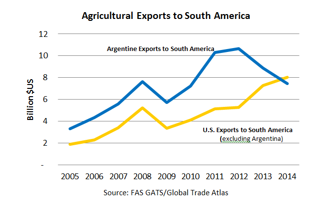 In 2014, for the first time in two decades,  the U.S. surpassed Argentina in terms of agricultural exports to South America. Argentine exports to the rest of South America began declining in 2012, and U.S. exports to South America (excluding Argentine) cl