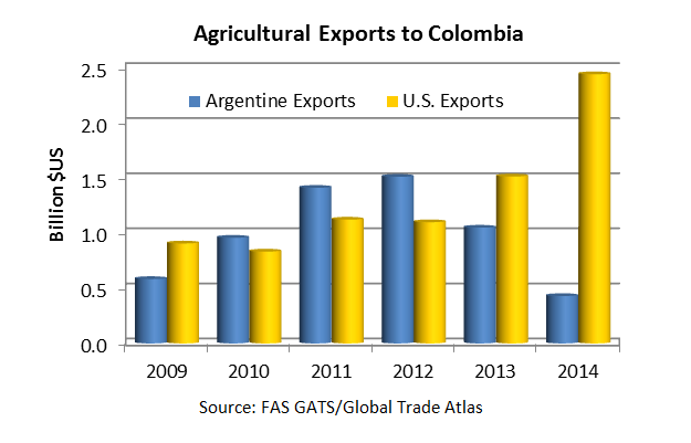 Since 2012, the value of Argentine exports to Colombia has dropped by more than 70 percent, to around $400 million in 2014, while U.S. exports have increased by 120 percent in by value, to $2.4 billion in 2014.