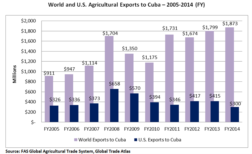 Bar Chart comparing agricultural exports to Cuba by the U.S. verses those by the rest of the world.  The chart indicates that the U.S. is far behind in total exports.  For FY 2014, the U.S. exported $300 million worth of agricultural products compared to