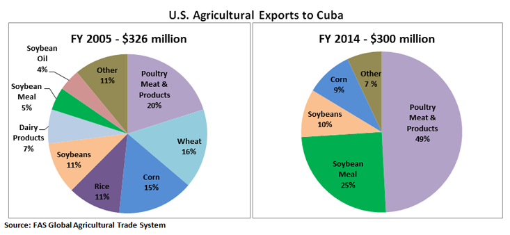 Two pie charts demonstrate the changes in U.S. agricultural exports to Cuba – comparing FY2005 with FY2014.   In FY2005, Poultry, Meat and Products accounted for 20% of total exports to Cuba, followed by Wheat at 16% and Corn at 15%.  In FY2014, Poultry,