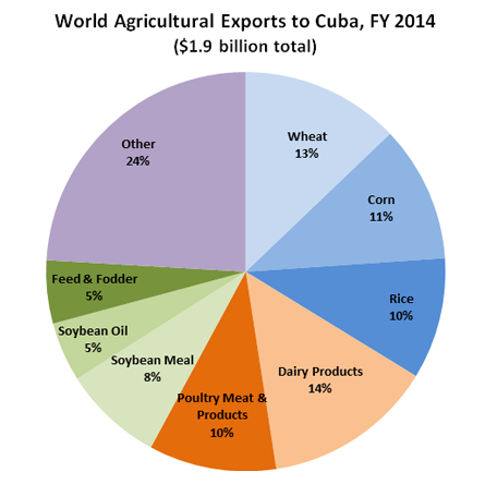 Pie Chart shows the make-up of all agricultural exports to Cuba, in FY2014.  Dairy Products made up the largest piece at 14%, followed by Wheat with 13% and Corn with 11%.