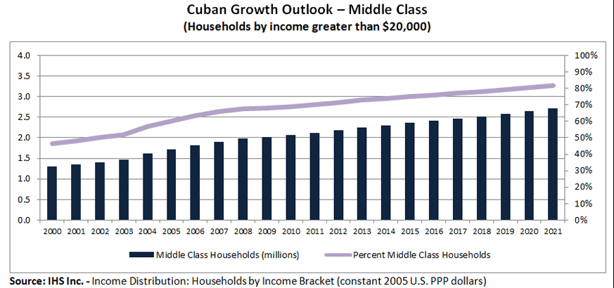 Chart shows the expected growth of the Cuba middle class between 2001 and 2021.  By 2021, there is expected to be more than 2.5 million households making more than $20,000 per year accounting for nearly 80% of all Cuban households.