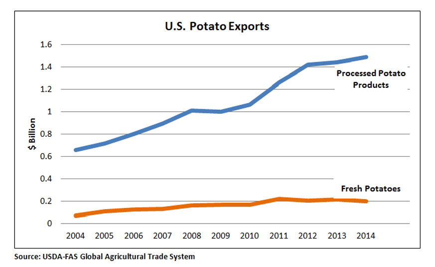 Line chart comparing value of processed potato exports to fresh potato exports.  Processed potato exports are at nearly $1.5 billion while fresh potato exports are at $200 million.