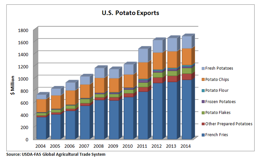 Bar chart showing the breakout of U.S. potato exports between 2006 and 2014. Exports have risen from $800 million to nearly $1.8 billion mostly due to an increase in  exports of french fries.