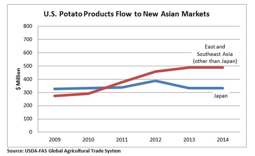 Line chart comparing potatoe exports from the U.S. to Japan vs. other asian countries from 2009 to 2014. Exports to Japan have remained steady at just above $300 million while exports to other asian countries have risen to $500 million dollar.