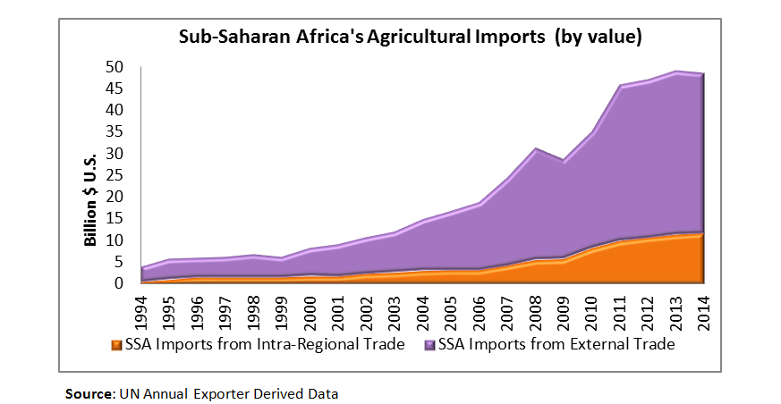 Line chart showing growth of import to Sub-Saharan Africa. Imports from outside Africa have increased from $5 billion to $50 billion over 20 years.