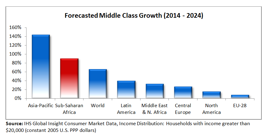 Bar chart showing expected growth in middle class sectors over the next 10 years. Sub-Saharan Africa is second in expected growth. Asia-Pacific Region is first.