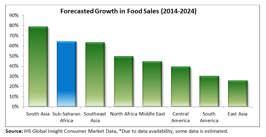 Bar chart showing expected growth in food sales by region. Sub-Saharan Africa is second to the Pacific region in expected growth.