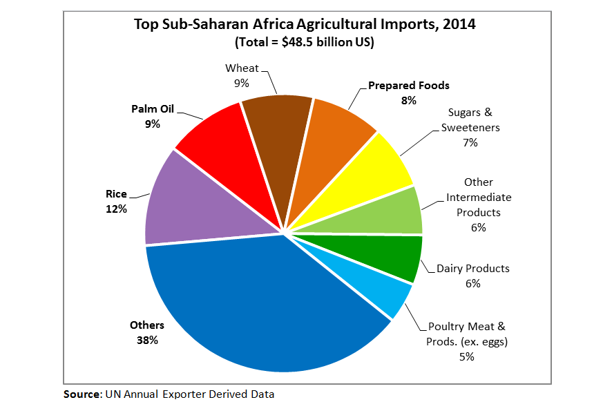 Pie chart showing breakout of the $48.5 billion USD in imports to Sub-Saharan Africa.  Rice, palm oil and wheat are the three largest items.