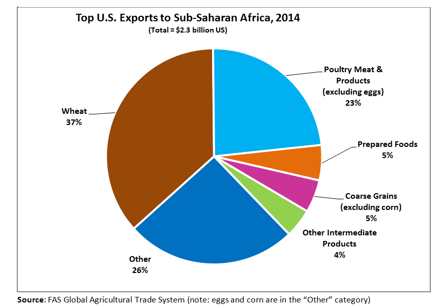 Pie Chart showing the breakout of the $2.3 billion USD in U.S. exports to Sub-Saharan Africa in 2014. Wheat is the largest item (37%), followed by poultry meat (23%).