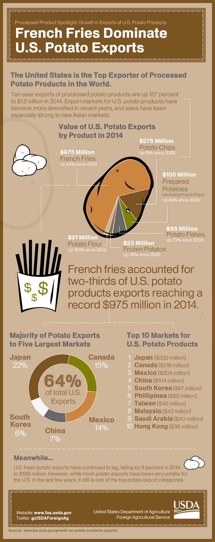 Infographic exploring the growth of U.S. potato products exports over the last 10 years.