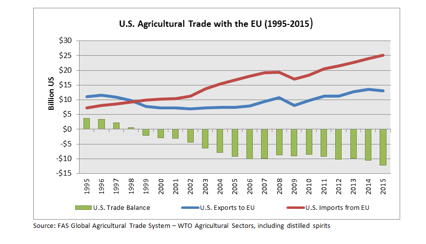 Line graph comparing growth of U.S. agricultural exports to the EU and imports from the EU. Beneath is a bar chart illustrating the growing trade imbalance of $12 billion 2015.