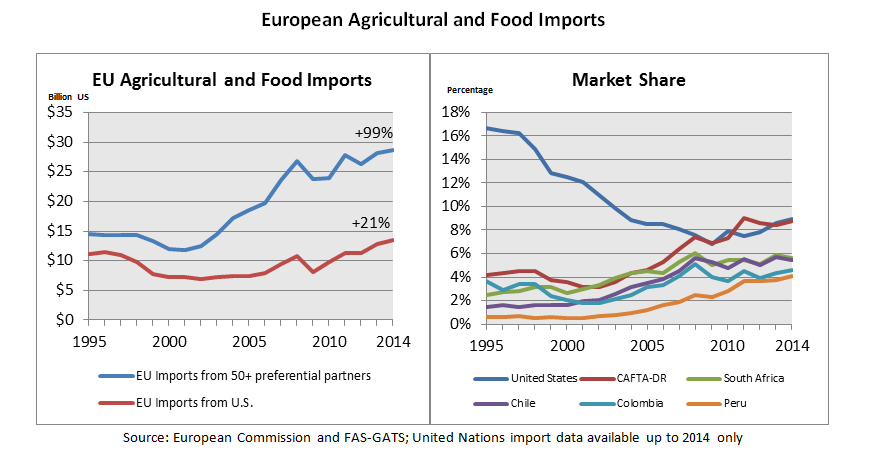 Two line graphics illustrating the decline in US market share of agricultural goods to the EU as well as the rise of the EU's 50+ preferred trading partners.