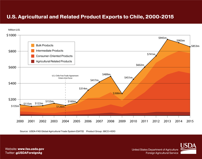 Area Graph showing the growth of U.S. agricultural exports to Chile from $135 million in 2000 to $835 million in 2015