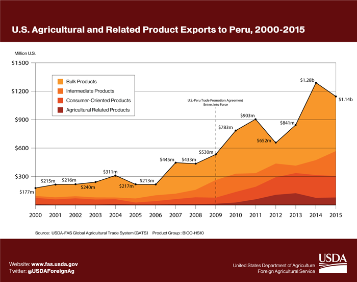 Area Graph showing the growth of U.S. agricultural exports to Peru from $177 million in 2000 to $1.14 billion in 2015