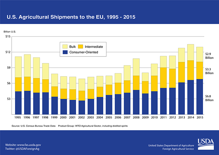 Stacked bar chart showing the rise of consumer-oriented products as the dominating component of U.S. agricultural shipments to the EU between 1995-2015