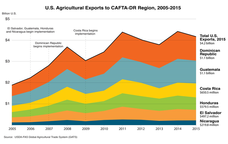 Spotlight On Guatemala As Trade Flourishes Under Cafta Dr Usda