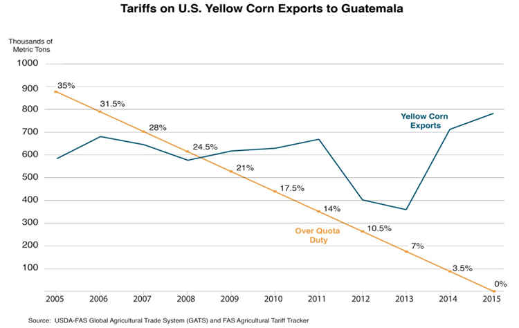Line graphic showing the growth of U.S. yellow corn exports to Guatemala as the tariff rates have fallen.