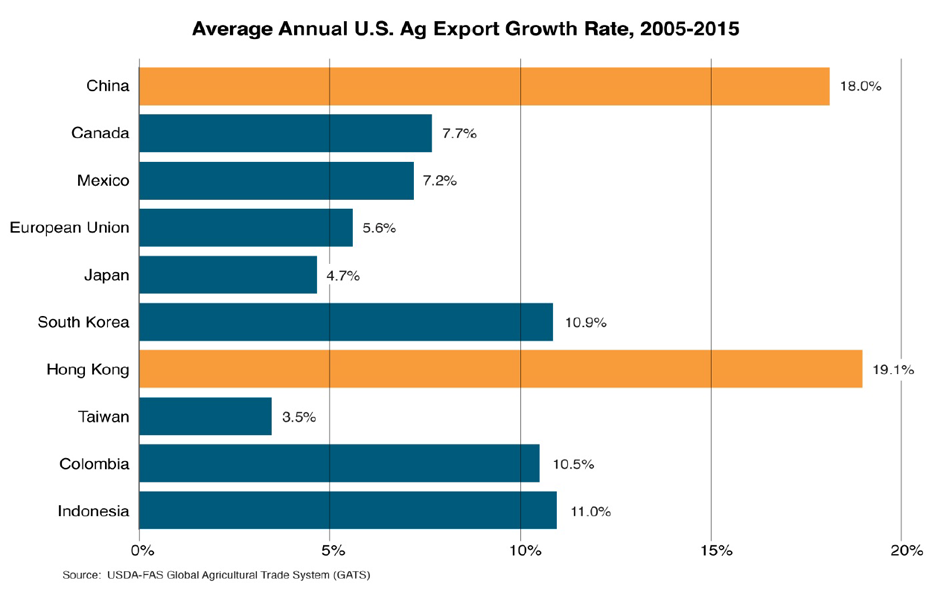 bar chart showing the average annual U.S. agricultural export growth rates between the top destinations for U.S. ag exports. China and Hong Kong are by far the highest at 18% and 19% over the last 10 years.
