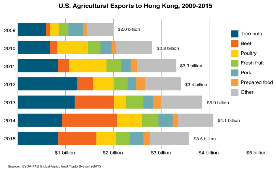 A stack bar chart showing both the total value and make up of U.S. agricultural exports to Hong Kong between 2009-2015.  2014 was a record year with $4.1 billion in exports.