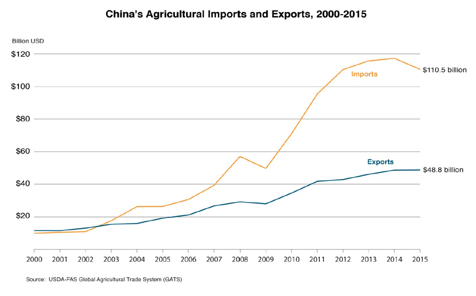 Line graphic illustrating the trade deficit between China's agricultural imports and exports from 2000-2015. In 2015, China imported $110.5 billion in agriculture while exporting only $48.8 billion.