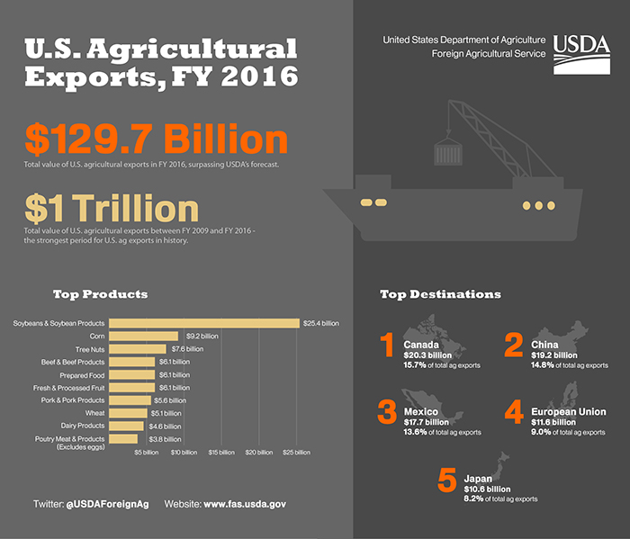 Infographic highlighting the total exports, top destinations and top commodities for U.S. agricultural exports in 2016.  All date comes from the USDA-FAS GATS system.