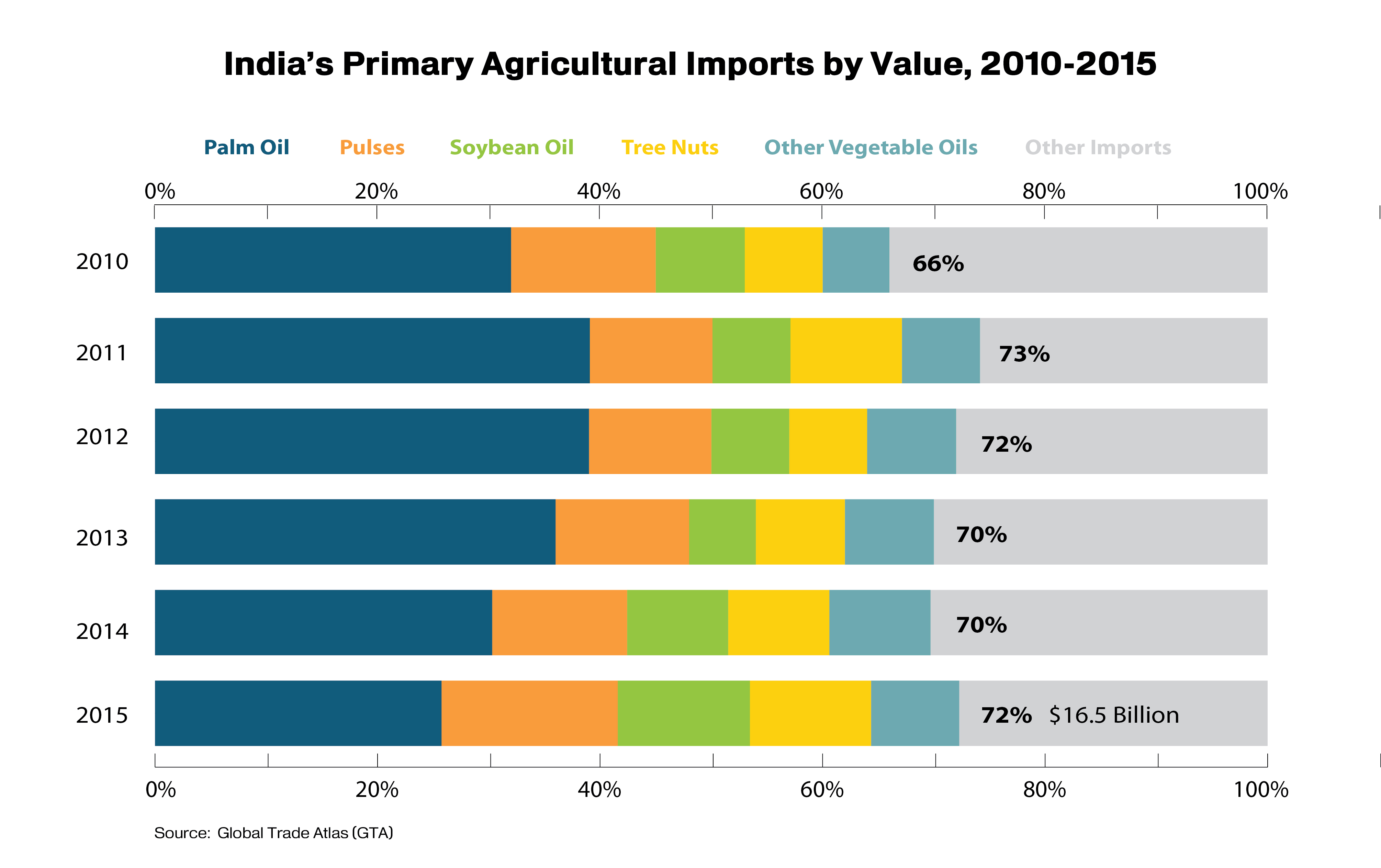 Par chart showing that the majority of India's agricultural imports come from 5 commodities: palm oil, pulses, soybean oil, tree nuts and other vegetables. These accounted for 72% of imports in 2015.