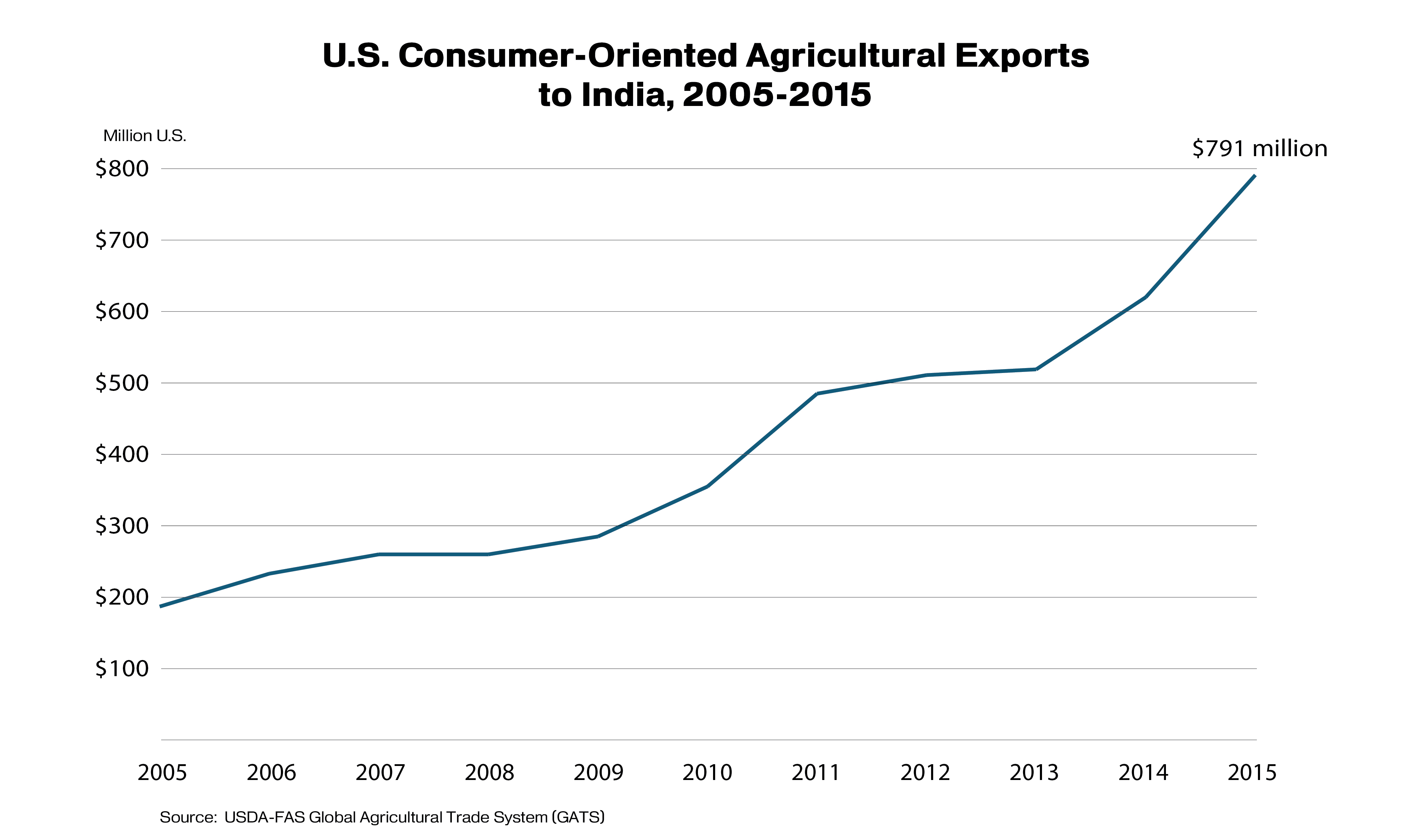 Line graph showing the growth of U.S. consumer-oriented agricultural exports to India.  In 2015 the total value was nearly $800 million.