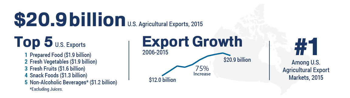 Infographic showing trade figures for U.S. agricultural exports to Canada