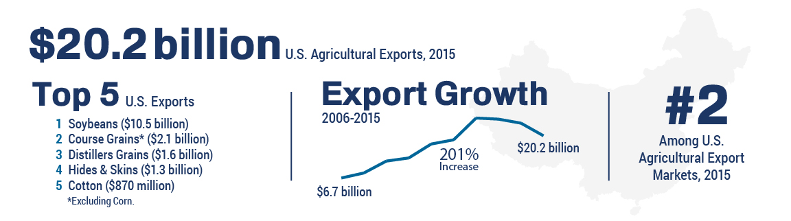 Infographic showing trade figures for U.S. agricultural exports to China