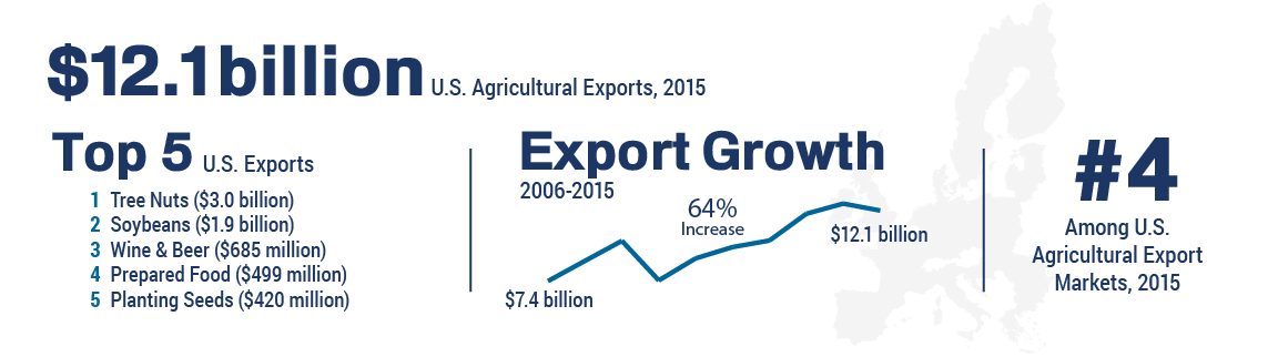 Infographic showing trade figures for U.S. agricultural exports to the European Union
