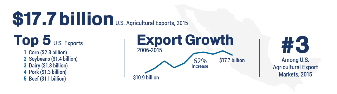 Infographic showing trade figures for U.S. agricultural exports to Mexico