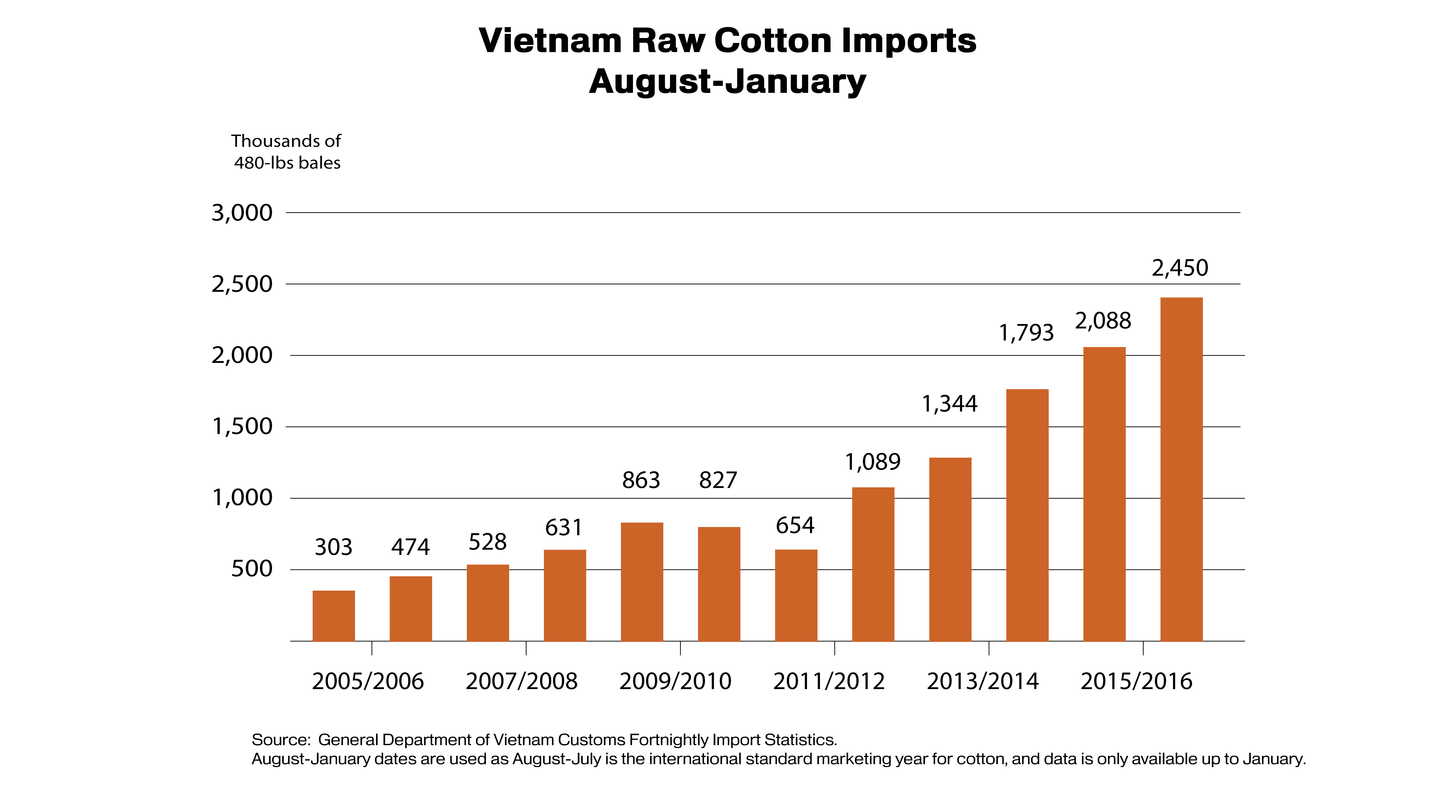 Bar chart showing the growth of raw cotton imports to Vietnam since MY 2005-2006