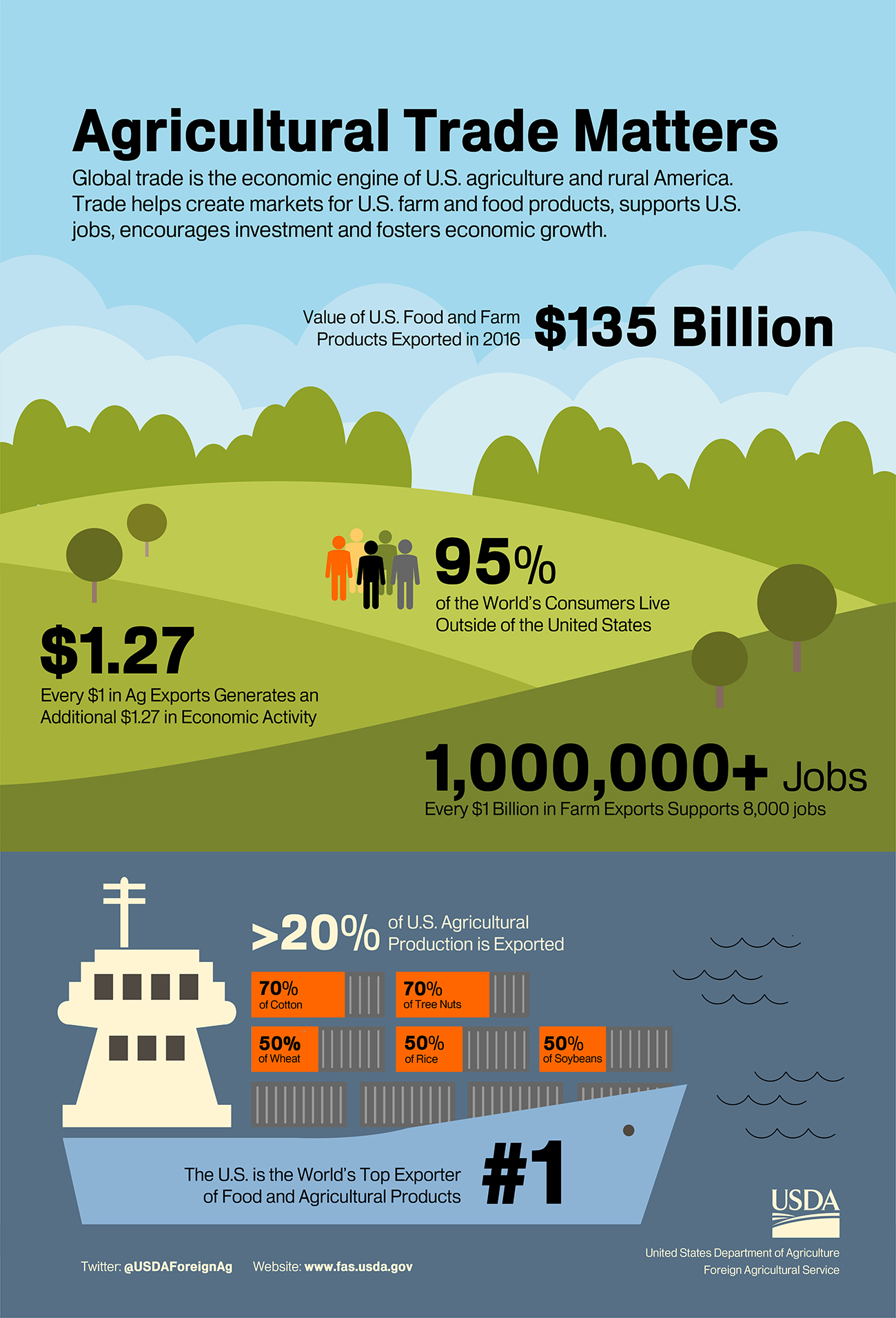 Infographic showing highlights of U.S. agricultural trade, including it
