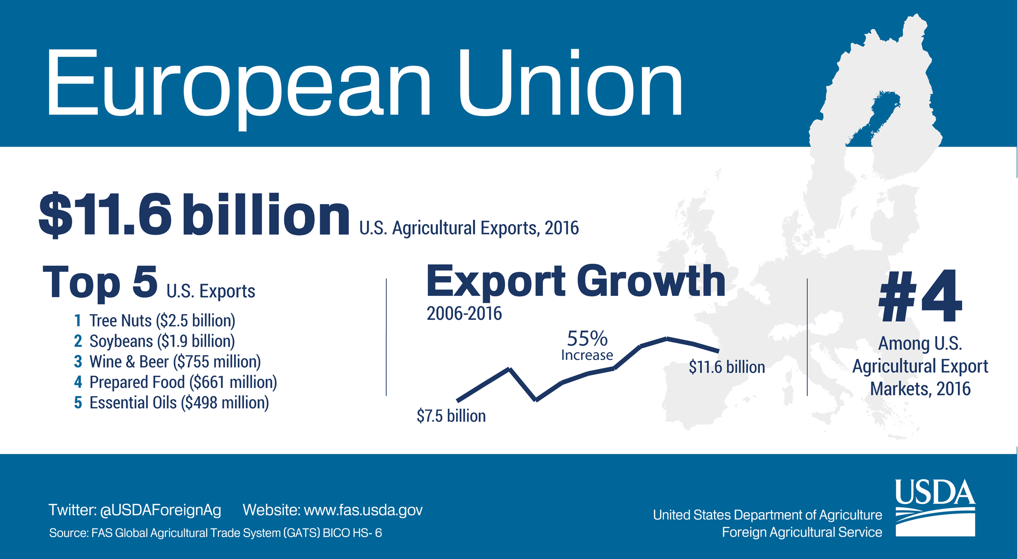 Infographic showing highlights of U.S. agricultural exports to European Union. The U.S. exported $11.6 billion in agriculture to European Union in 2016.