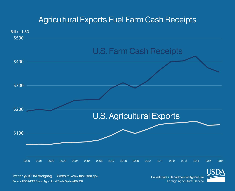 Agricultural Exports Fuel Farm Cash Receipts