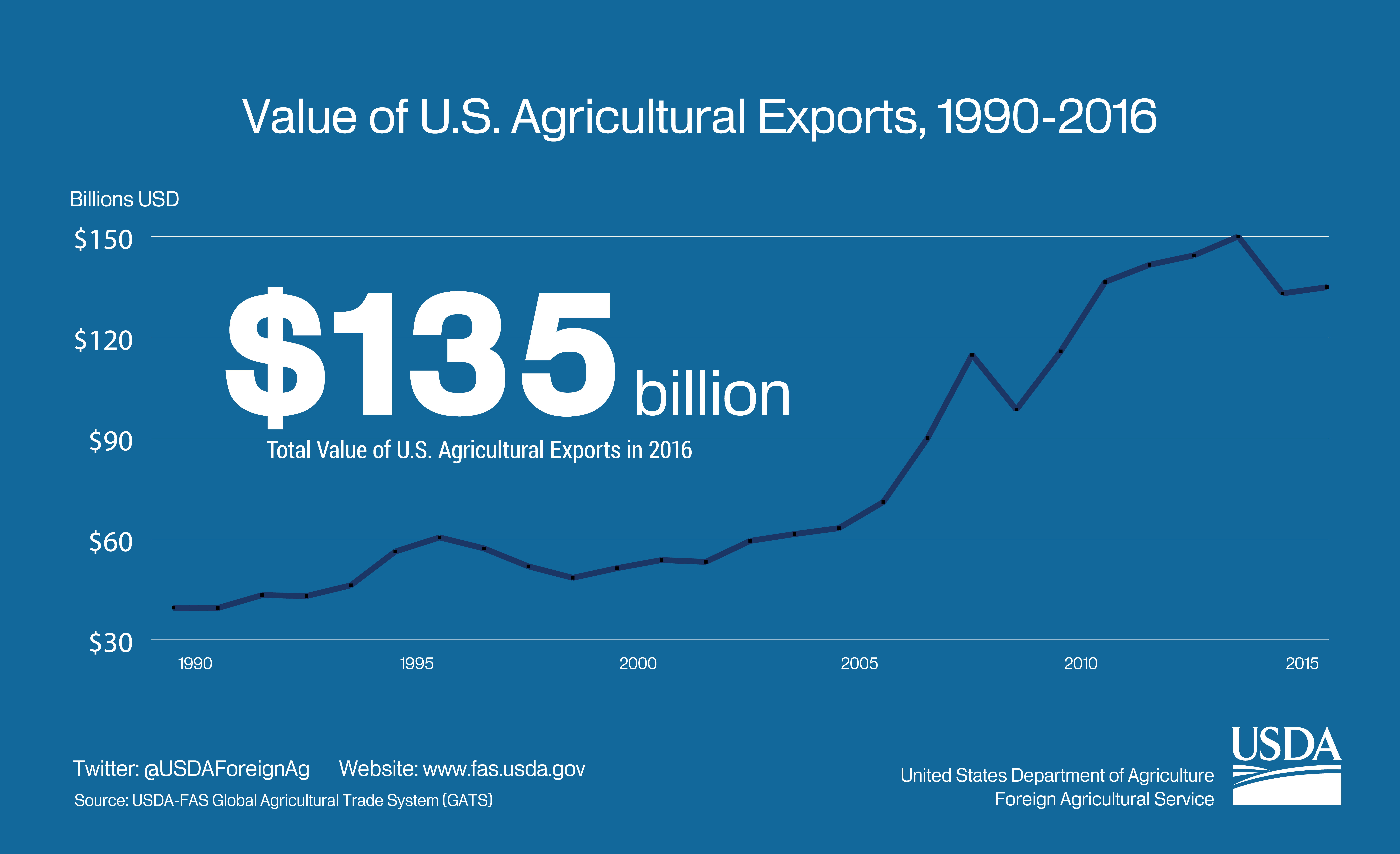 Graphic Showing The Growth Of U S Agricultural Exports Between 1990 2016 In
