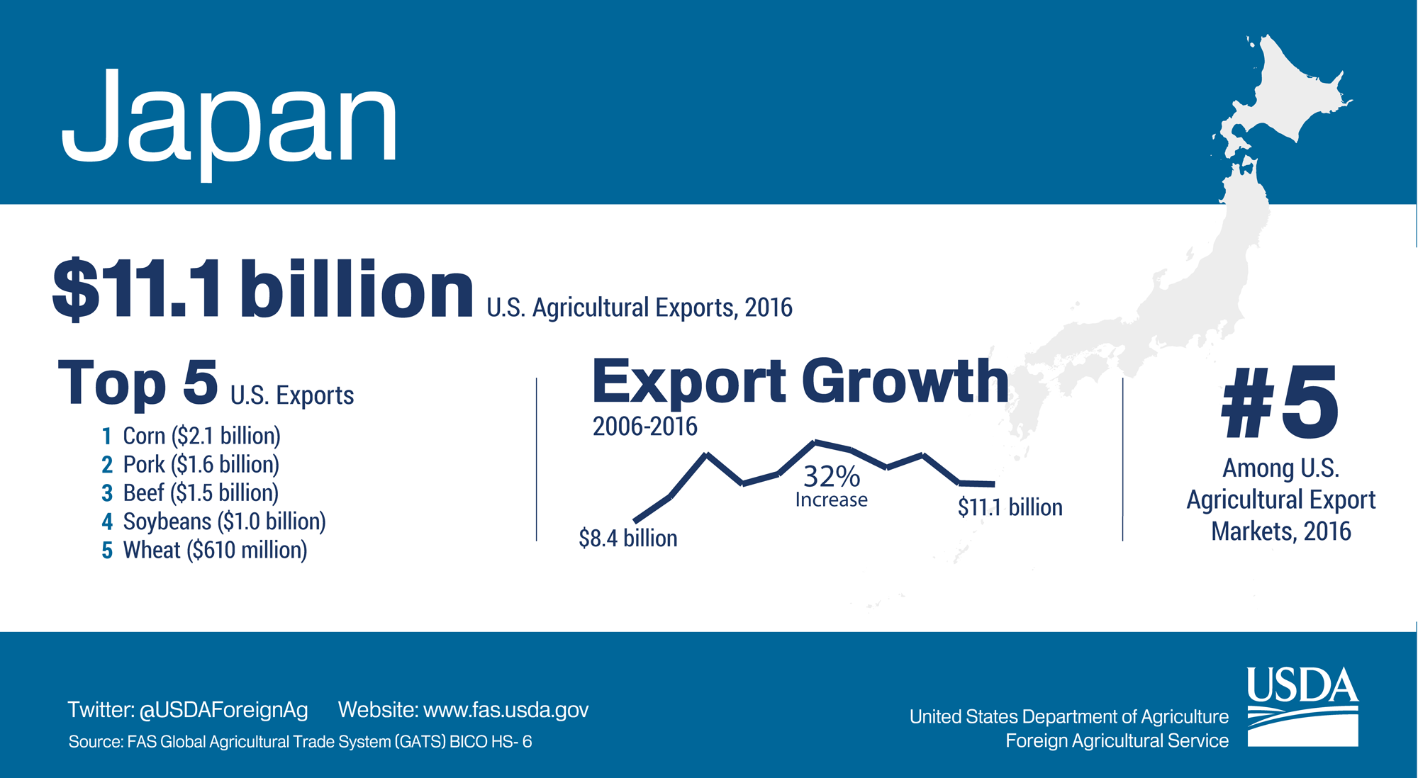 Infographic showing highlights of U.S. agricultural exports to Japan. The U.S. exported $11.1 billion in agriculture to Japan in 2016.