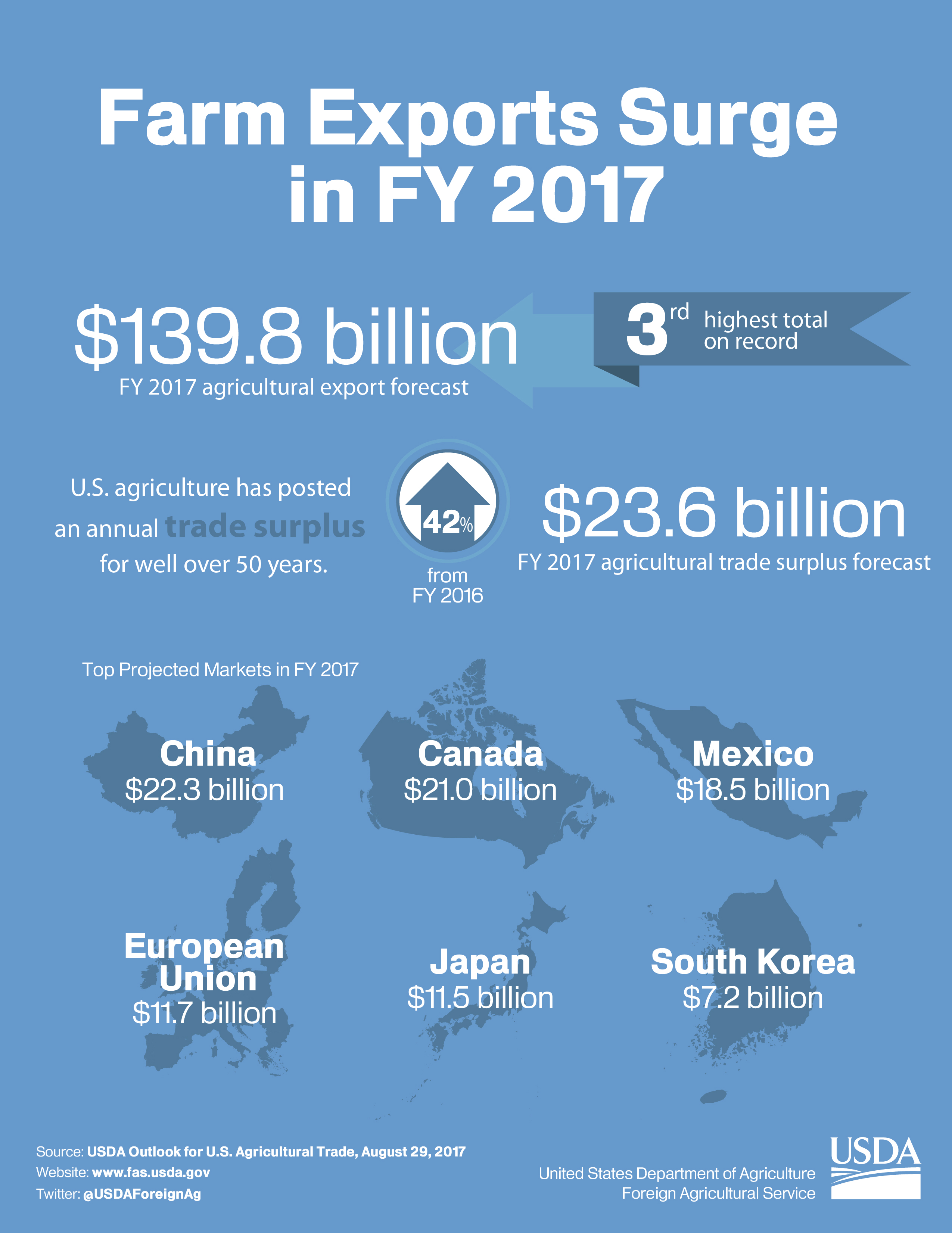 Farm Exports Surge in FY 2017