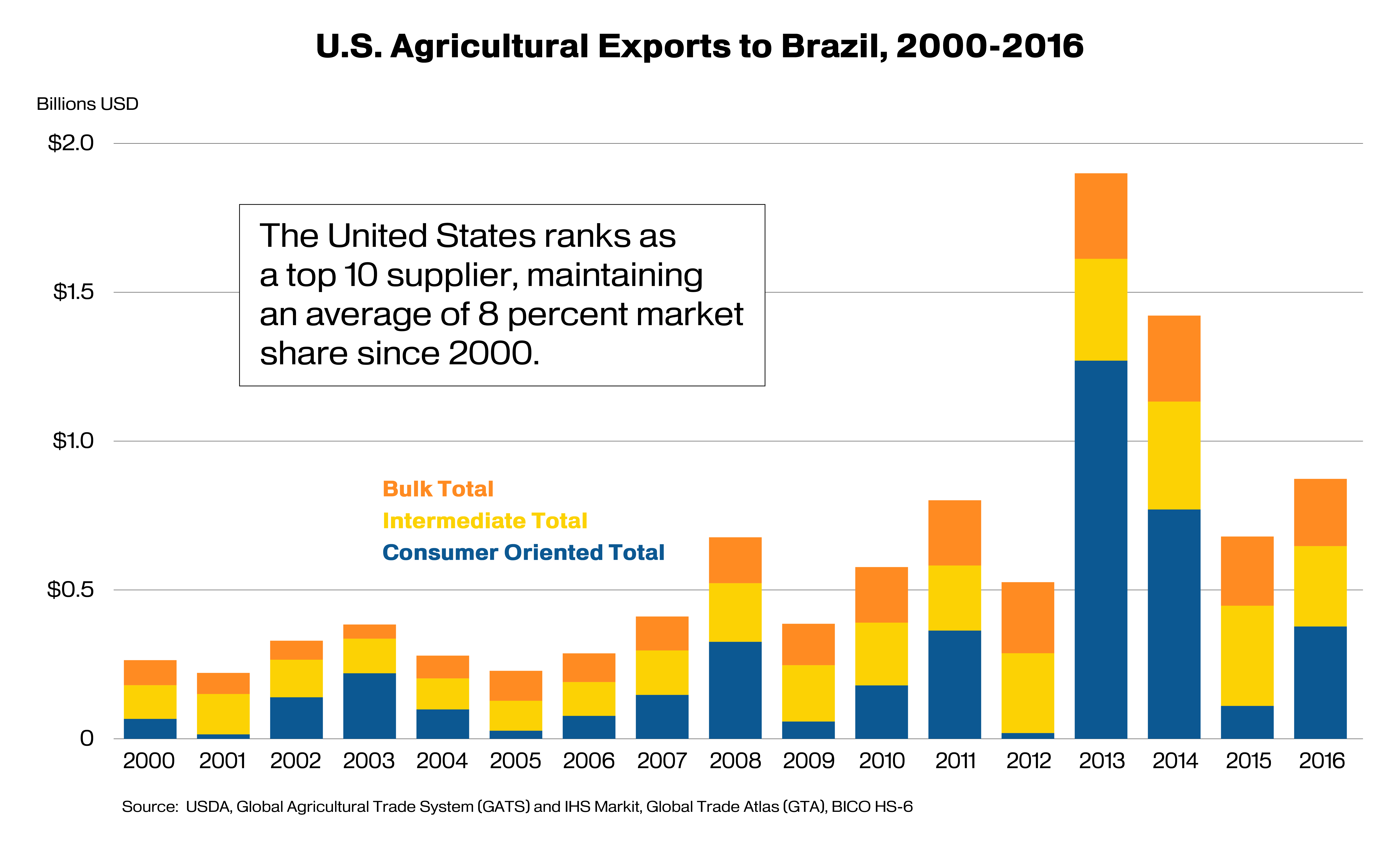 Stack column chart showing the composition of U.S. agricultural exports to Brazil from 2000-2016