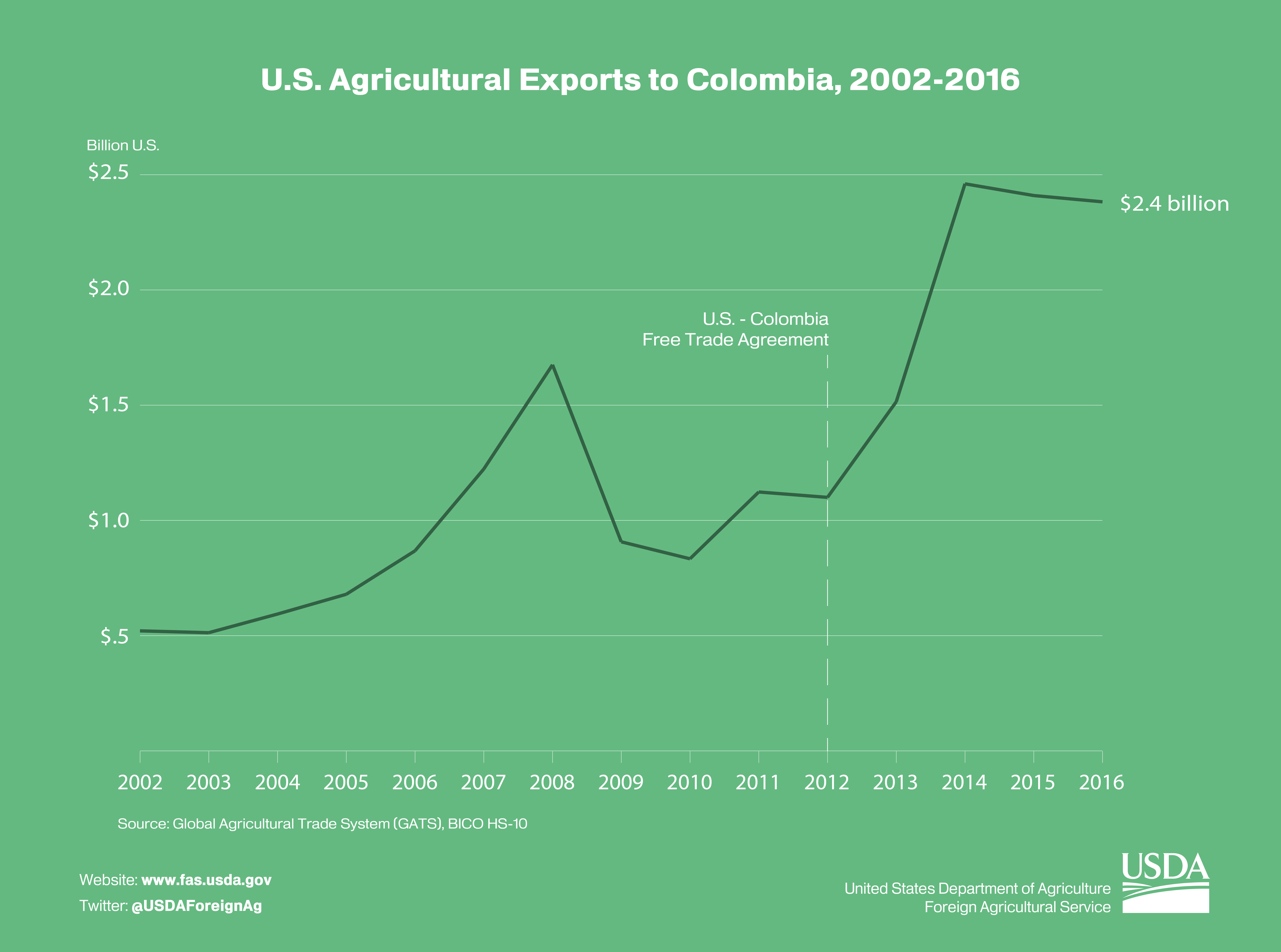 45310f72519 Line graphic illustrating the effects of the U.S. - Colombia free trade  agreement which went into