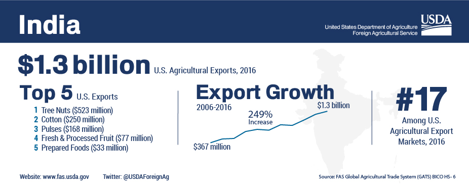 Infographic: U.S. Agricultural Trade with India