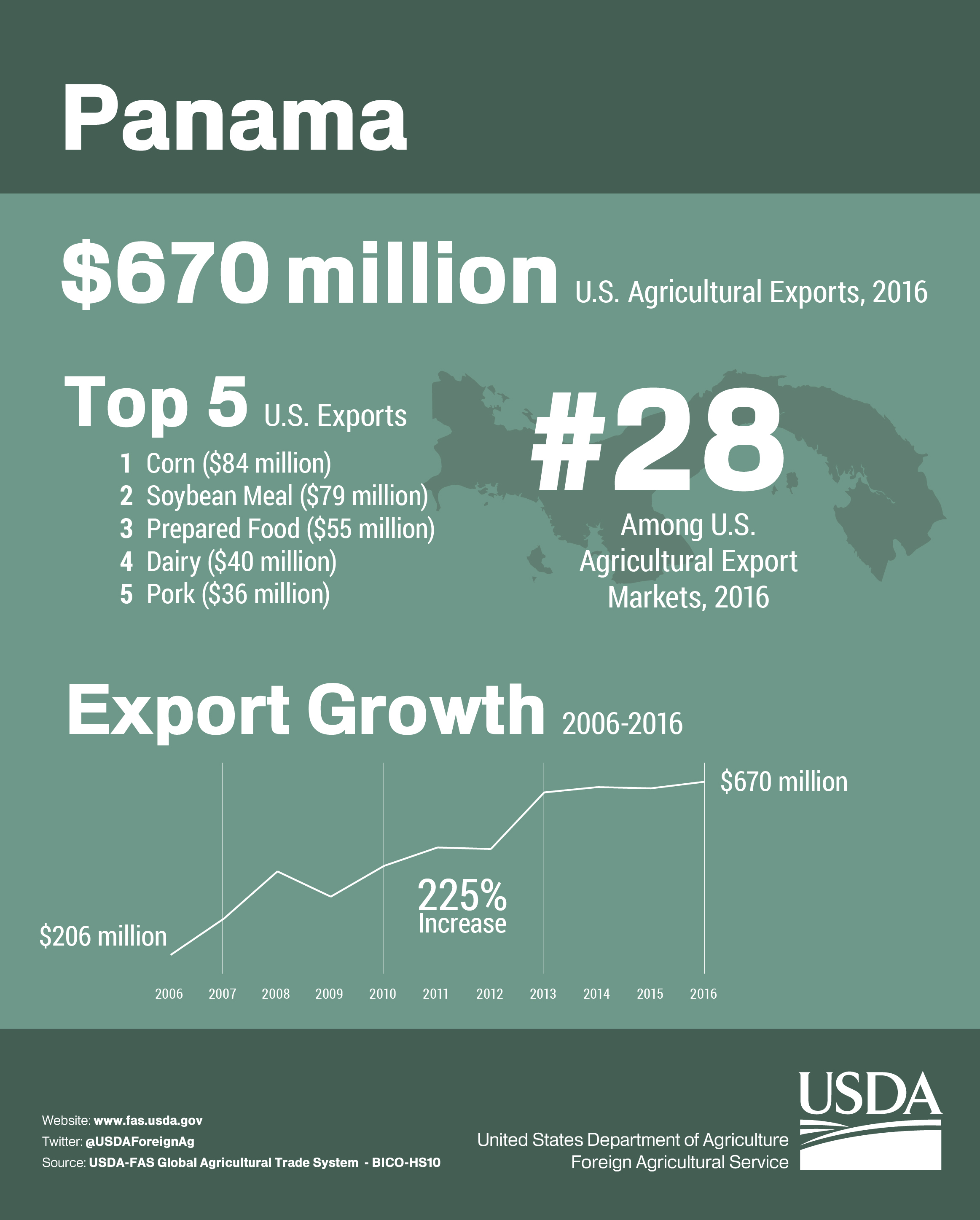 Infographic U S Agricultural Exports
