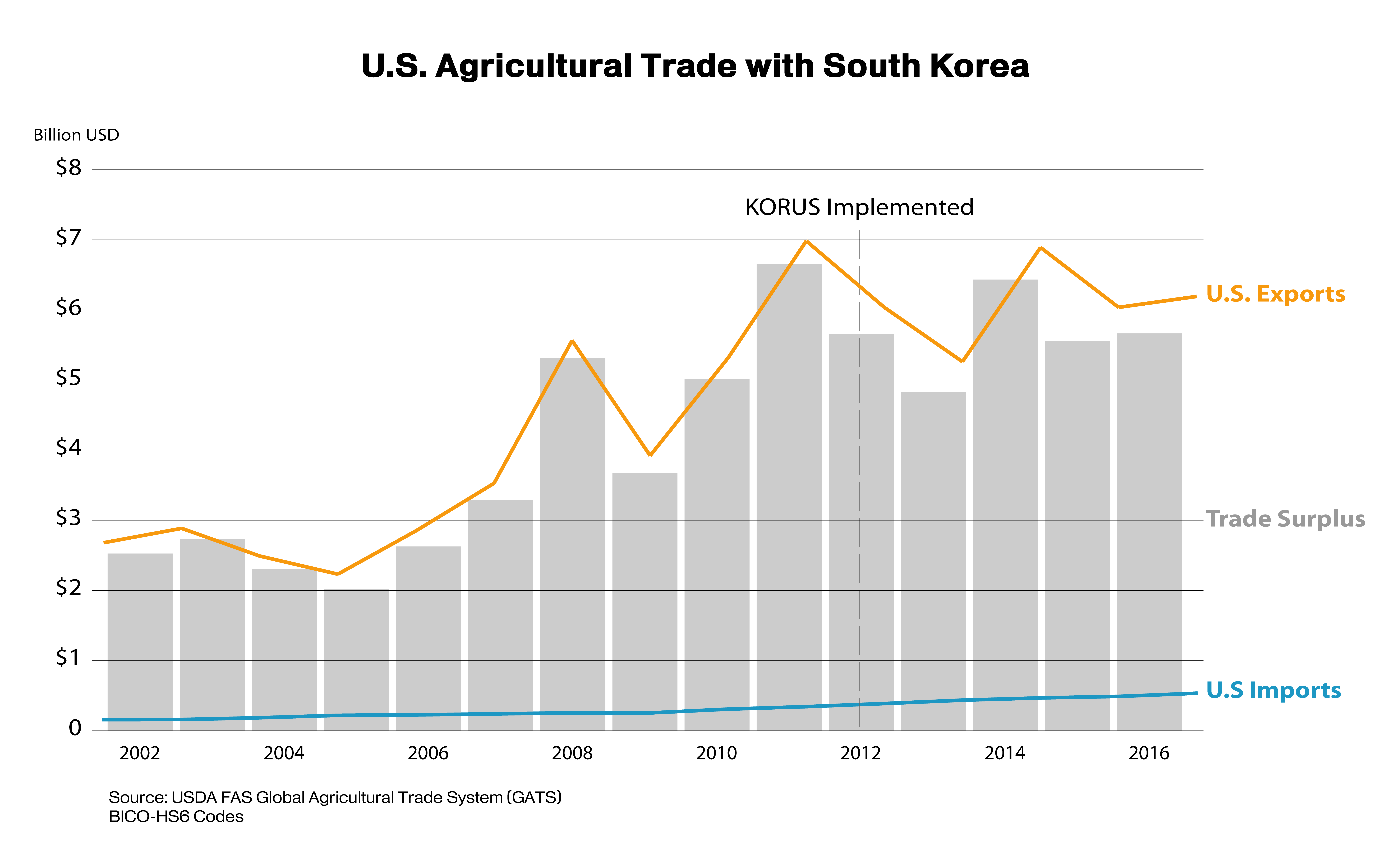 Us Agriculture Reaps Benefits Of Free Trade Agreement With Korea