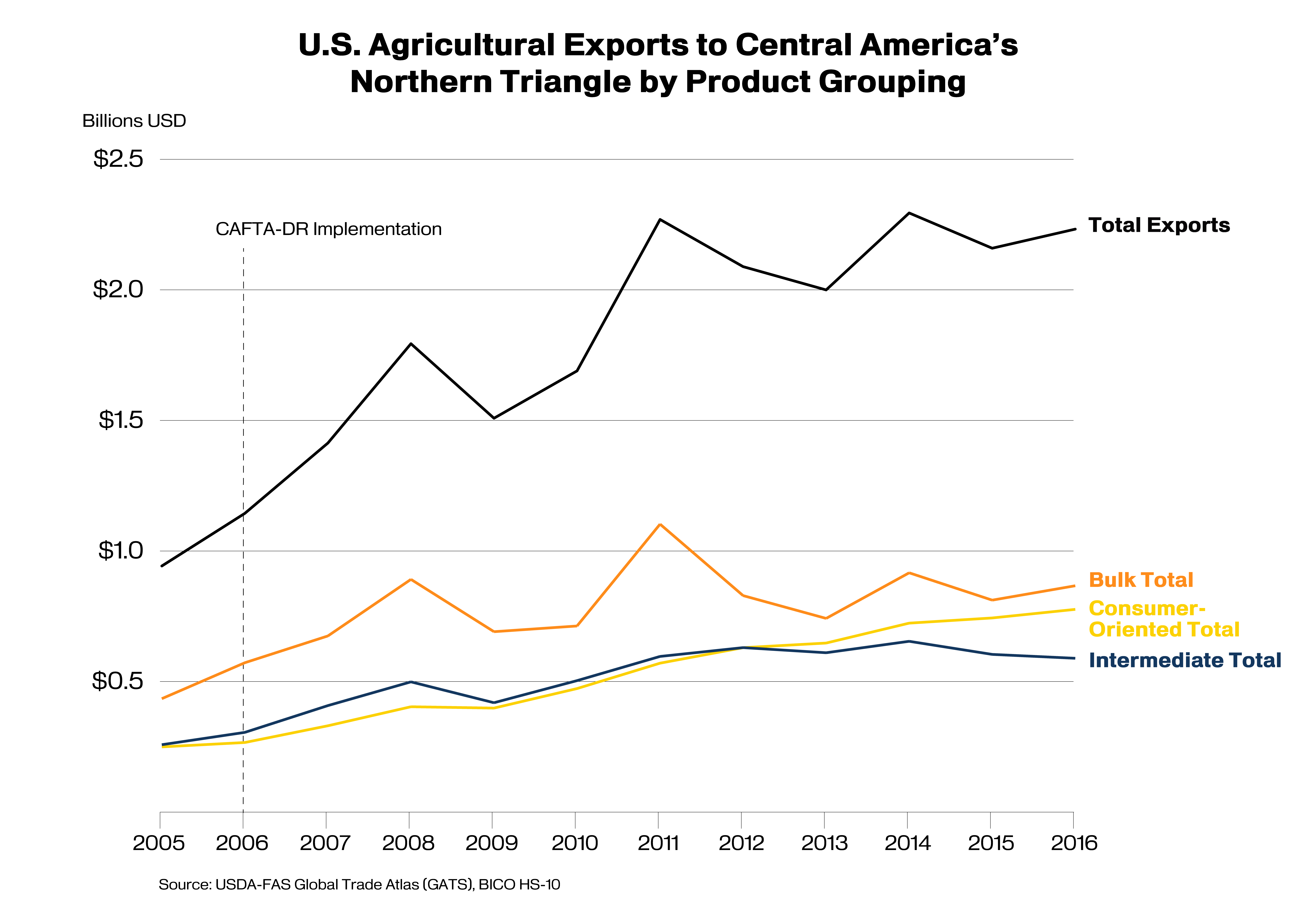 Us Agricultural Exports To Central Americas Northern Triangle