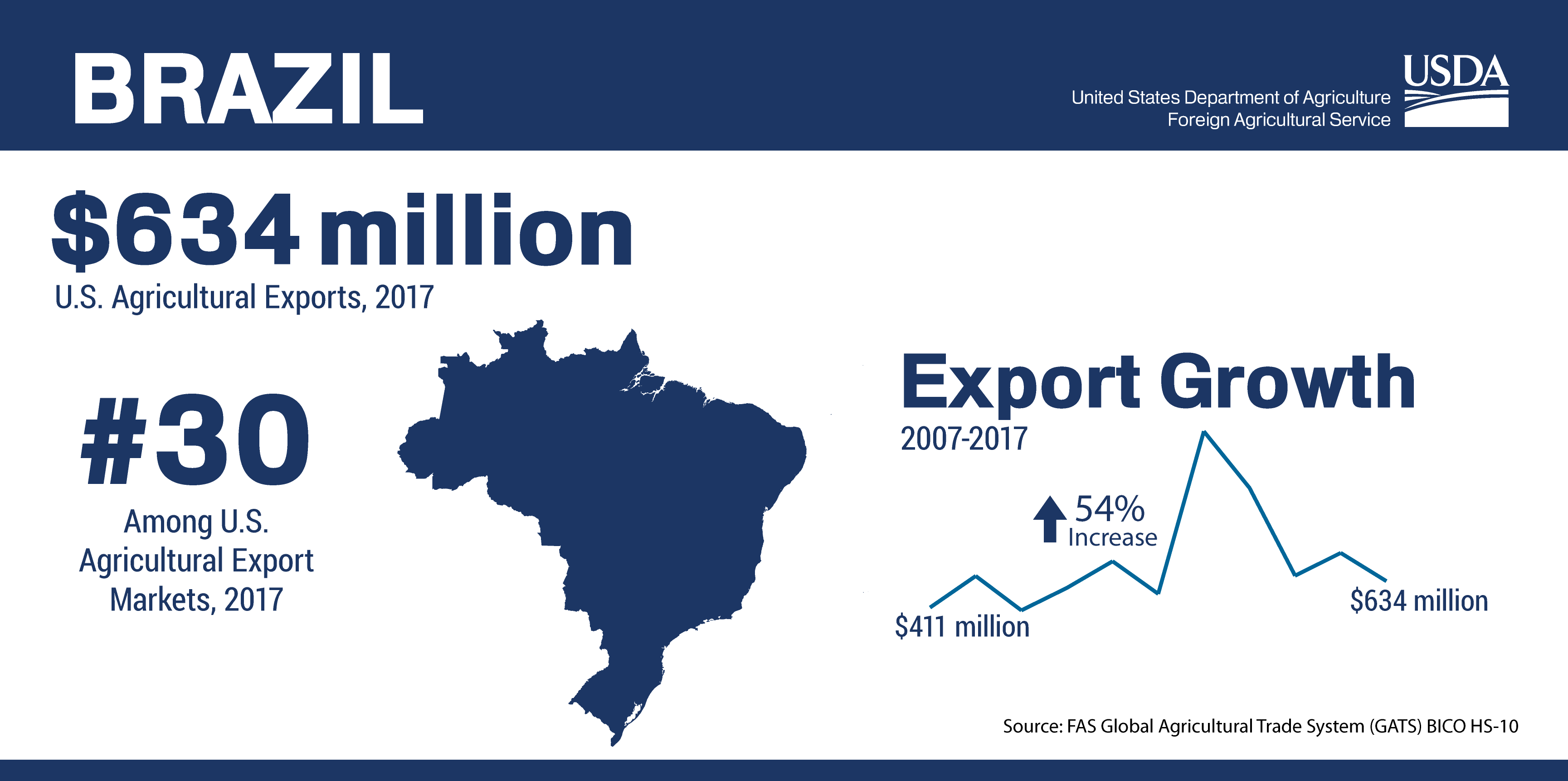 Infographic Showing The Ranking And Total Of U S Agricultural Trade To Brazil In 2017